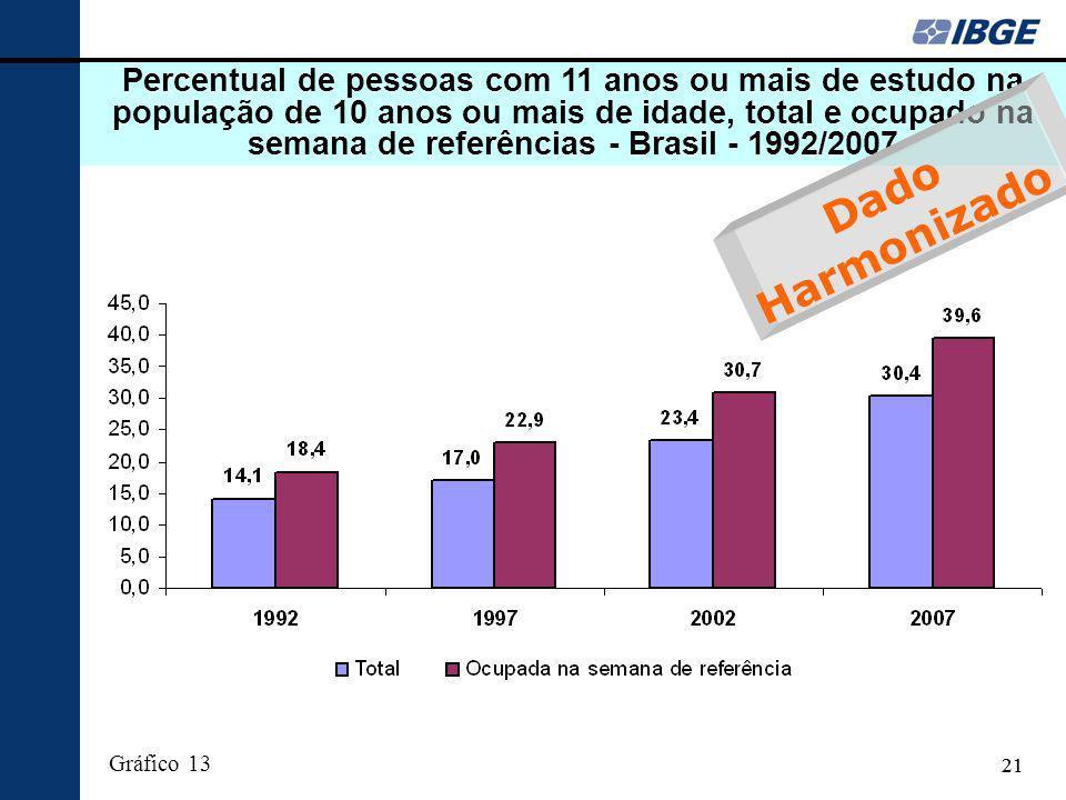 21 Percentual de pessoas com 11 anos ou mais de estudo na população de 10 anos ou mais de idade, total e ocupado na semana de referências - Brasil - 1992/2007 Gráfico 13 Dado Harmonizado