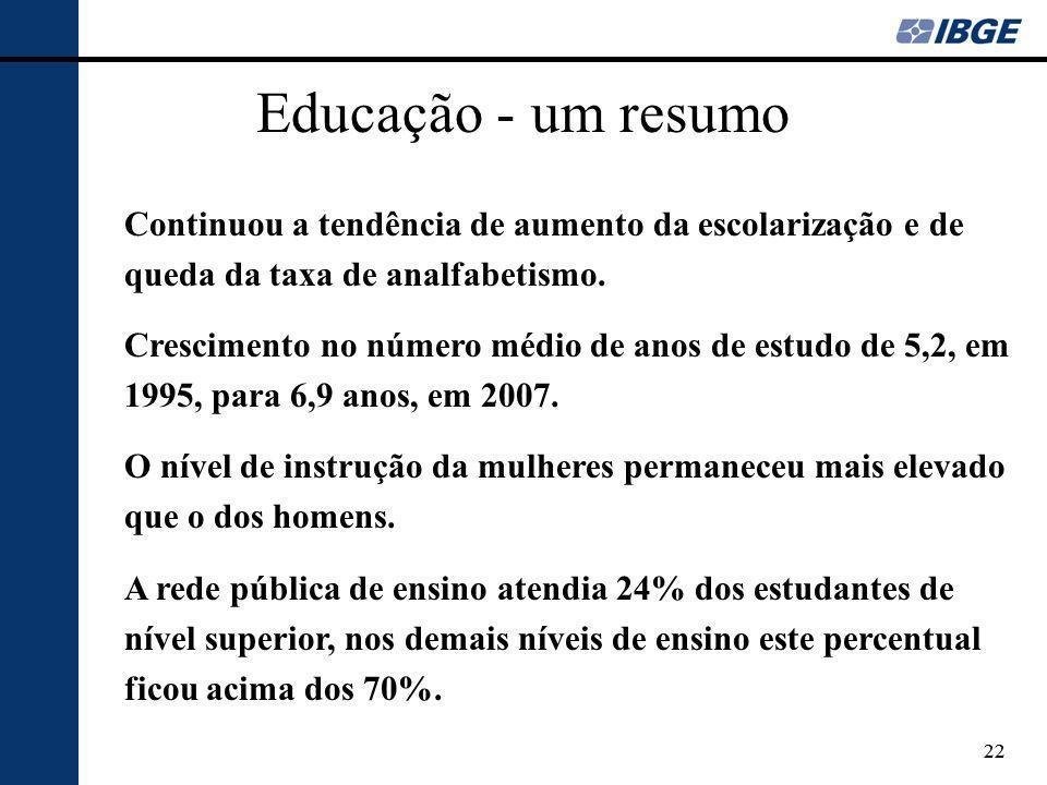 22 Educação - um resumo Continuou a tendência de aumento da escolarização e de queda da taxa de analfabetismo. Crescimento no número médio de anos de