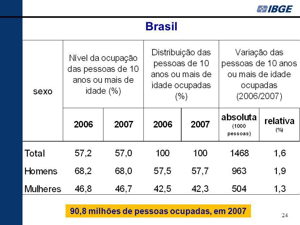 24 90,8 milhões de pessoas ocupadas, em 2007 Brasil