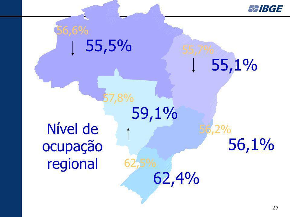 25 Nível de ocupação regional 56,6% 55,7% 57,8% 56,2% 62,5% 55,5% 55,1% 59,1% 56,1% 62,4%