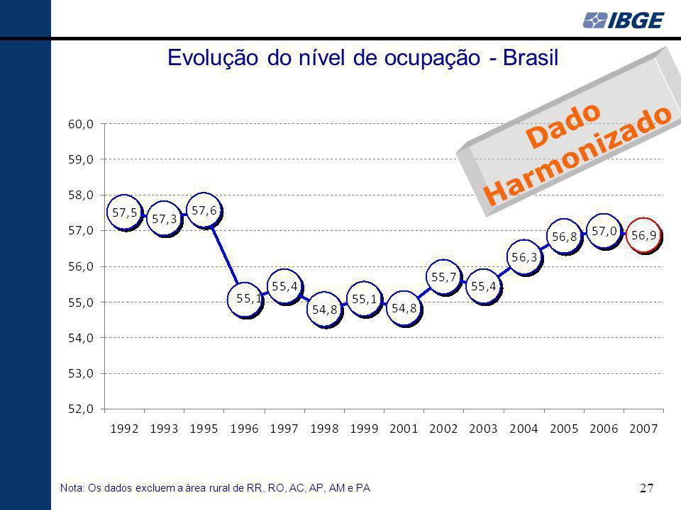 27 Evolução do nível de ocupação - Brasil Nota: Os dados excluem a área rural de RR, RO, AC, AP, AM e PA Dado Harmonizado