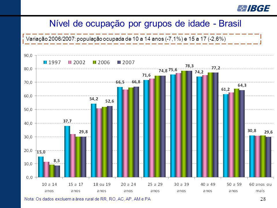 28 Nível de ocupação por grupos de idade - Brasil Nota: Os dados excluem a área rural de RR, RO, AC, AP, AM e PA Variação 2006/2007: população ocupada de 10 a 14 anos (-7,1%) e 15 a 17 (-2,6%)