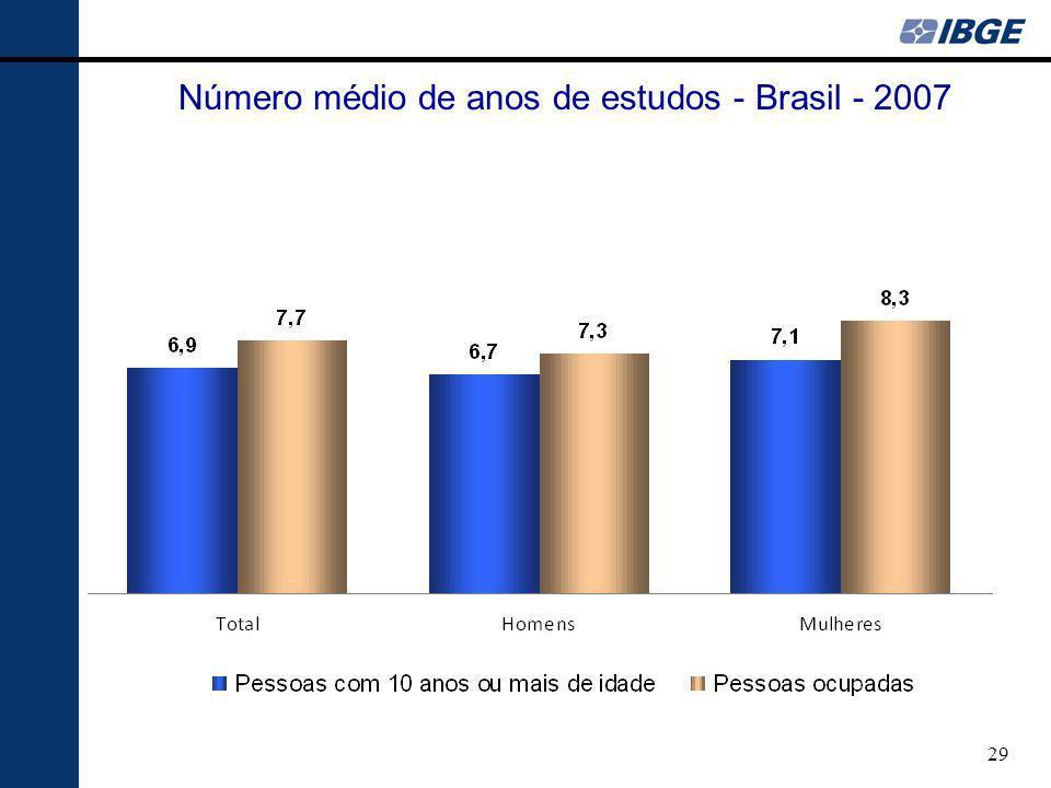 29 Número médio de anos de estudos - Brasil - 2007