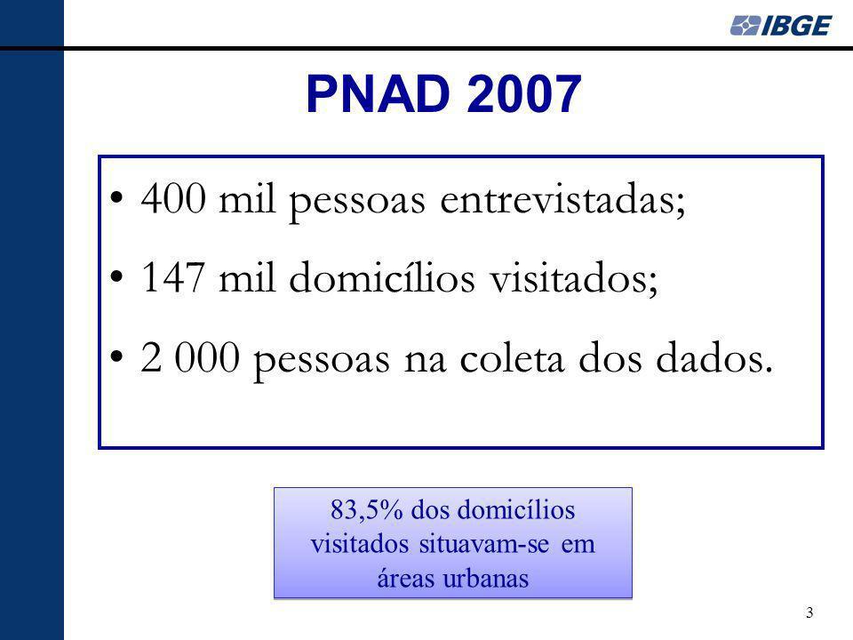 3 PNAD 2007 400 mil pessoas entrevistadas; 147 mil domicílios visitados; 2 000 pessoas na coleta dos dados. 83,5% dos domicílios visitados situavam-se