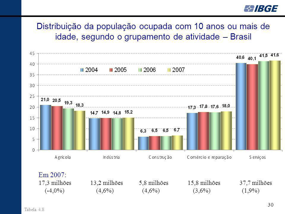 30 Distribuição da população ocupada com 10 anos ou mais de idade, segundo o grupamento de atividade – Brasil Em 2007: 17,3 milhões 13,2 milhões 5,8 milhões 15,8 milhões 37,7 milhões (-4,0%) (4,6%) (4,6%) (3,6%) (1,9%) Tabela 4.8