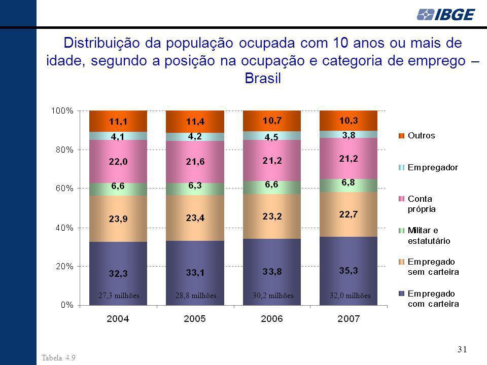 31 Distribuição da população ocupada com 10 anos ou mais de idade, segundo a posição na ocupação e categoria de emprego – Brasil 32,0 milhões30,2 milhões27,3 milhões28,8 milhões Tabela 4.9