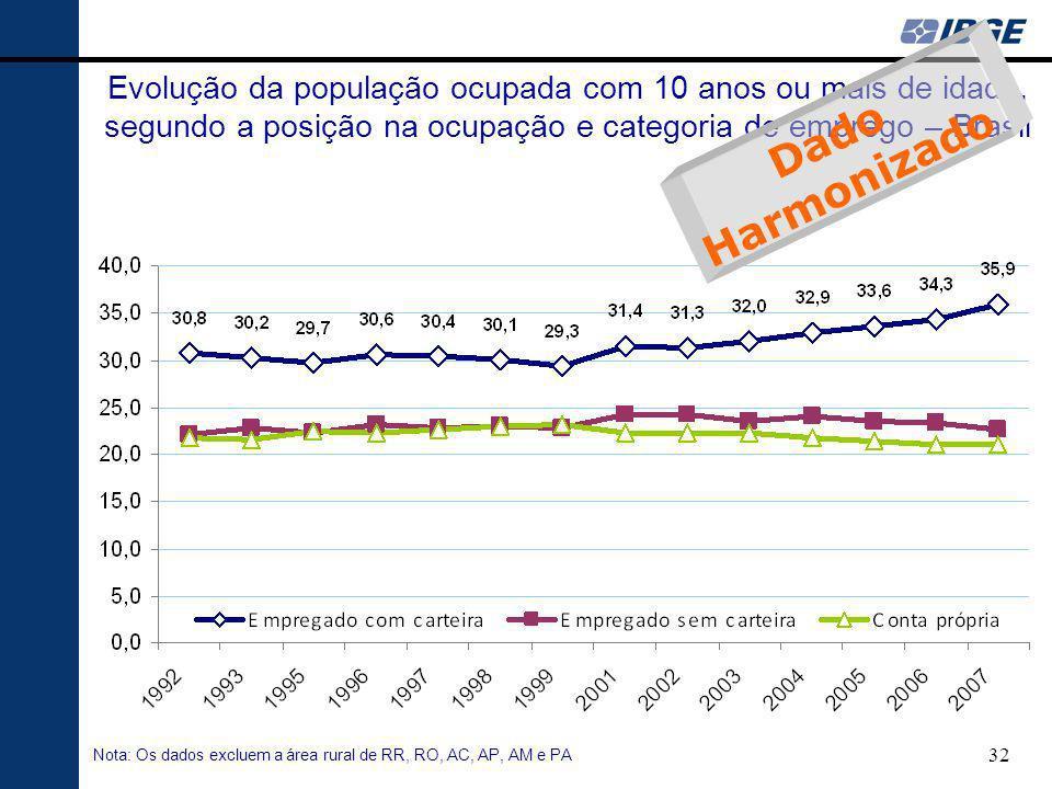 32 Evolução da população ocupada com 10 anos ou mais de idade, segundo a posição na ocupação e categoria de emprego – Brasil Nota: Os dados excluem a área rural de RR, RO, AC, AP, AM e PA Dado Harmonizado