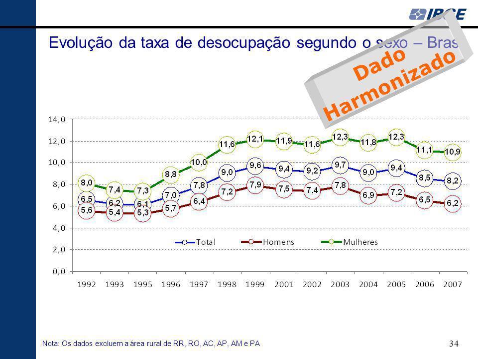 34 Nota: Os dados excluem a área rural de RR, RO, AC, AP, AM e PA Evolução da taxa de desocupação segundo o sexo – Brasil Dado Harmonizado