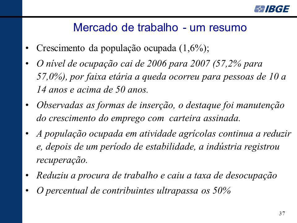 37 Crescimento da população ocupada (1,6%); O nível de ocupação cai de 2006 para 2007 (57,2% para 57,0%), por faixa etária a queda ocorreu para pessoa