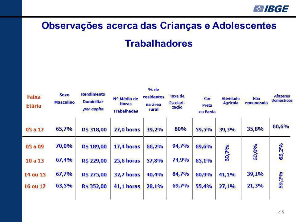 45 05 a 09 10 a 13 05 a 17 Observações acerca das Crianças e Adolescentes Trabalhadores 16 ou 17 14 ou 15 R$ 318,00 R$ 189,00 R$ 229,00 RendimentoDomiciliar per capita R$ 352,00 R$ 275,00 Nº Médio de Horas Trabalhadas 27,0 horas 17,4 horas 25,6 horas 41,1 horas 32,7 horas % de residentes na área rural 39,2% 66,2% 57,8% 28,1% 40,4% Taxa de Escolari- zação 80% 94,7% 74,9% 69,7% 84,7% CorPreta ou Parda 59,5% 69,6% 65,1% 55,4% 60,9% Atividade Agrícola 39,3% 60,7% 27,1% 41,1% Não remunerado 35,8% 60,0% 21,3% 39,1% Afazeres Domésticos 60,6% 65,2% 59,2% SexoMasculino65,7% 70,0% 67,4% 63,5% 67,7% FaixaEtária