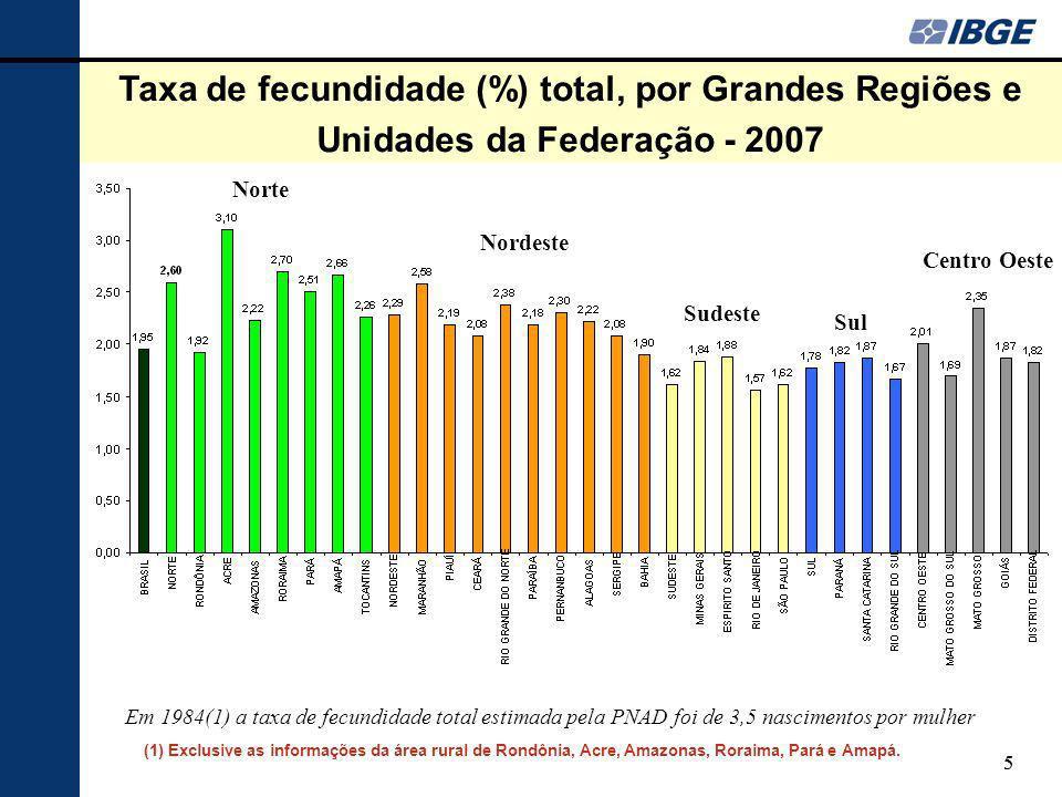 55 Taxa de fecundidade (%) total, por Grandes Regiões e Unidades da Federação - 2007 Norte Nordeste Sudeste Sul Centro Oeste Em 1984(1) a taxa de fecundidade total estimada pela PNAD foi de 3,5 nascimentos por mulher (1) Exclusive as informações da área rural de Rondônia, Acre, Amazonas, Roraima, Pará e Amapá.