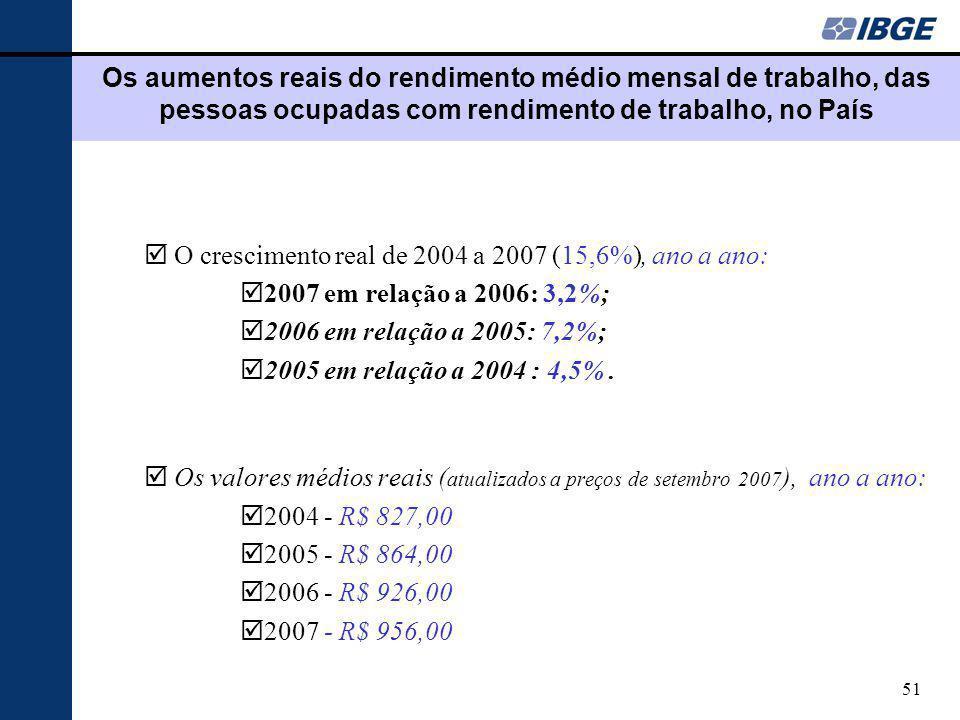 51 Os aumentos reais do rendimento médio mensal de trabalho, das pessoas ocupadas com rendimento de trabalho, no País þO crescimento real de 2004 a 2007 (15,6%), ano a ano: þ2007 em relação a 2006: 3,2%; þ2006 em relação a 2005: 7,2%; þ2005 em relação a 2004 : 4,5%.