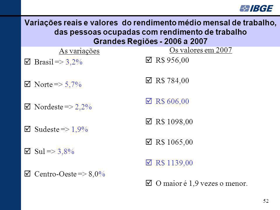 52 Variações reais e valores do rendimento médio mensal de trabalho, das pessoas ocupadas com rendimento de trabalho Grandes Regiões - 2006 a 2007 As variações þBrasil => 3,2% þNorte => 5,7% þNordeste => 2,2% þSudeste => 1,9% þSul => 3,8% þCentro-Oeste => 8,0% Os valores em 2007 þR$ 956,00 þR$ 784,00 þR$ 606,00 þR$ 1098,00 þR$ 1065,00 þR$ 1139,00 þO maior é 1,9 vezes o menor.