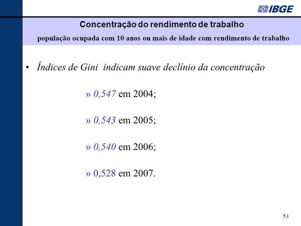 53 Concentração do rendimento de trabalho população ocupada com 10 anos ou mais de idade com rendimento de trabalho Índices de Gini indicam suave declínio da concentração »0,547 em 2004; »0,543 em 2005; »0,540 em 2006; »0,528 em 2007.