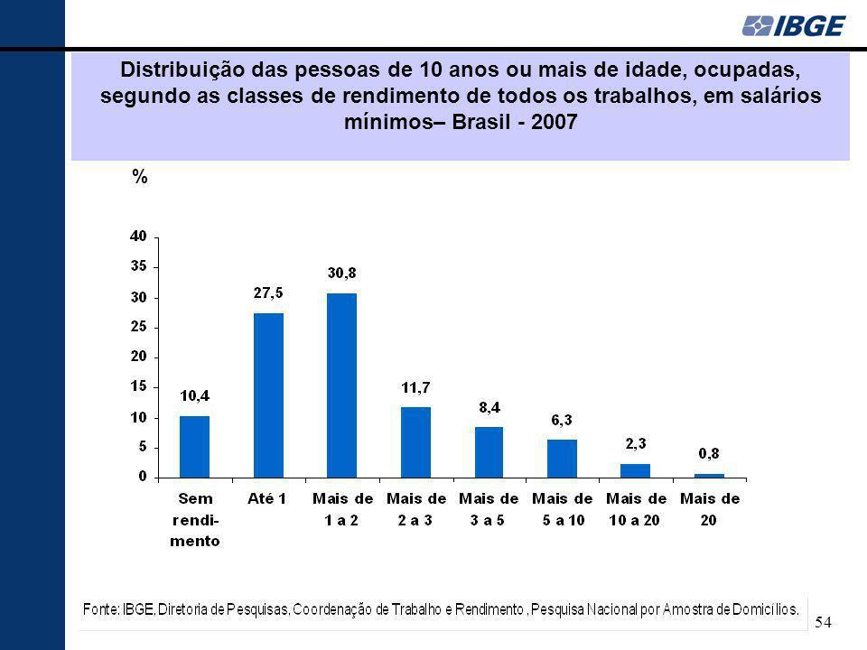54 Distribuição das pessoas de 10 anos ou mais de idade, ocupadas, segundo as classes de rendimento de todos os trabalhos, em salários mínimos– Brasil - 2007 %