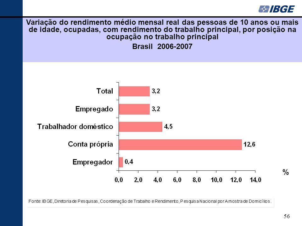 56 Variação do rendimento médio mensal real das pessoas de 10 anos ou mais de idade, ocupadas, com rendimento do trabalho principal, por posição na oc