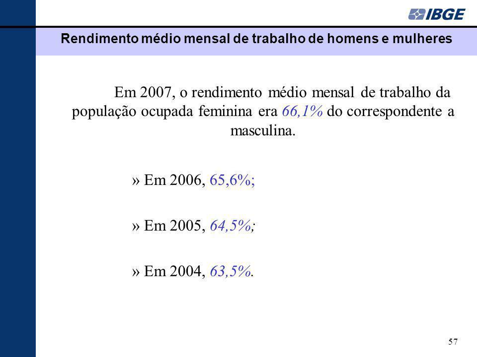 57 Rendimento médio mensal de trabalho de homens e mulheres Em 2007, o rendimento médio mensal de trabalho da população ocupada feminina era 66,1% do correspondente a masculina.