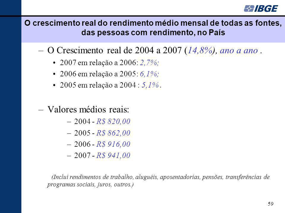 59 O crescimento real do rendimento médio mensal de todas as fontes, das pessoas com rendimento, no País –O Crescimento real de 2004 a 2007 (14,8%), a