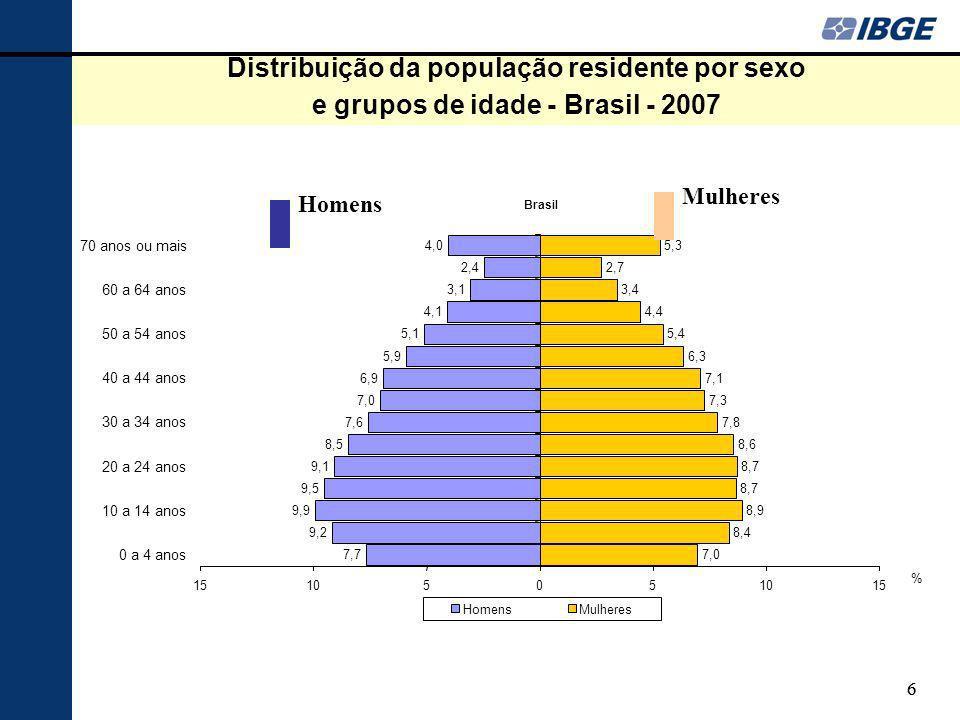 66 Distribuição da população residente por sexo e grupos de idade - Brasil - 2007 7,7 9,2 9,9 9,5 9,1 8,5 7,6 7,0 6,9 5,9 5,1 4,1 3,1 2,4 4,0 7,0 8,4 8,9 8,7 8,6 7,8 7,3 7,1 6,3 5,4 4,4 3,4 2,7 5,3 1510505 15 0 a 4 anos 10 a 14 anos 20 a 24 anos 30 a 34 anos 40 a 44 anos 50 a 54 anos 60 a 64 anos 70 anos ou mais HomensMulheres Brasil % Homens Mulheres