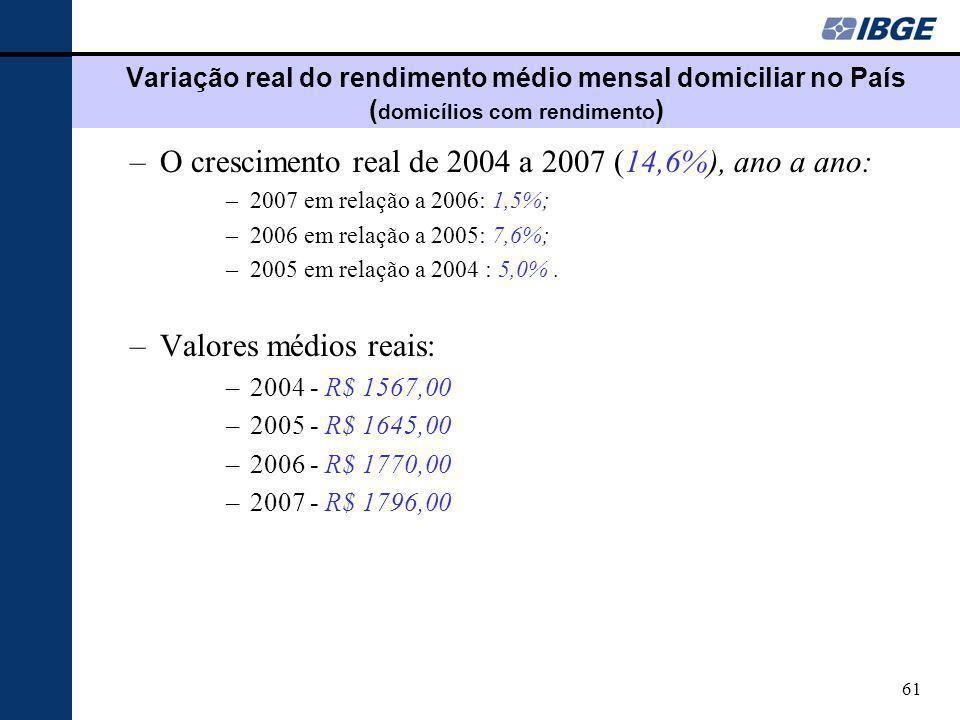 61 Variação real do rendimento médio mensal domiciliar no País ( domicílios com rendimento ) –O crescimento real de 2004 a 2007 (14,6%), ano a ano: –2007 em relação a 2006: 1,5%; –2006 em relação a 2005: 7,6%; –2005 em relação a 2004 : 5,0%.