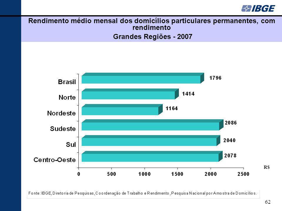 62 Rendimento médio mensal dos domicílios particulares permanentes, com rendimento Grandes Regiões - 2007 R$