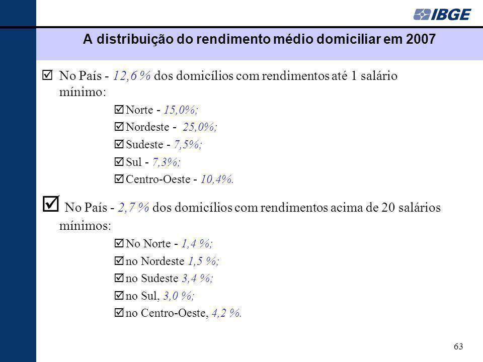 63 A distribuição do rendimento médio domiciliar em 2007 þNo País - 12,6 % dos domicílios com rendimentos até 1 salário mínimo: þNorte - 15,0%; þNordeste - 25,0%; þSudeste - 7,5%; þSul - 7,3%; þCentro-Oeste - 10,4%.