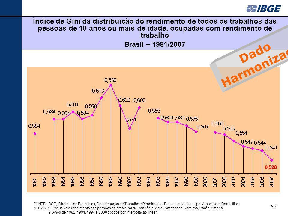67 Índice de Gini da distribuição do rendimento de todos os trabalhos das pessoas de 10 anos ou mais de idade, ocupadas com rendimento de trabalho Bra