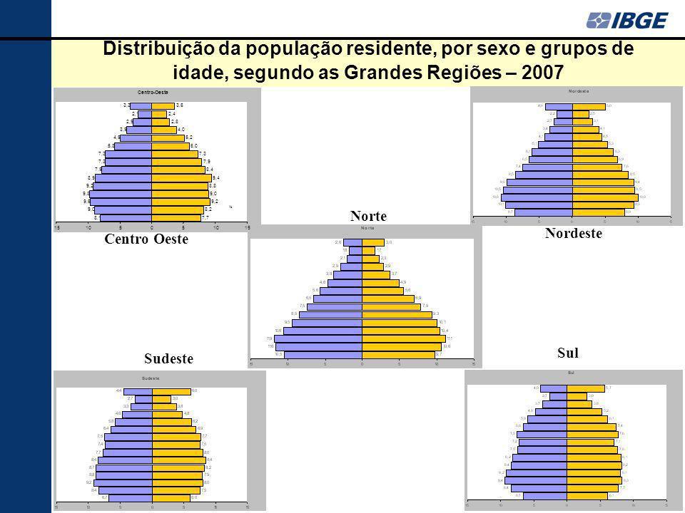77 Distribuição da população residente, por sexo e grupos de idade, segundo as Grandes Regiões – 2007 Centro Oeste Nordeste Sul Sudeste Norte 8,1 9,0 9,6 9,8 9,2 8,9 7,9 7,3 5,8 4,9 3,9 2,9 2,1 3,3 7,7 8,2 9,2 9,0 8,8 9,4 8,4 7,9 7,3 6,0 5,2 4,0 2,8 2,4 3,6 1510505 15 Centro-Oeste %