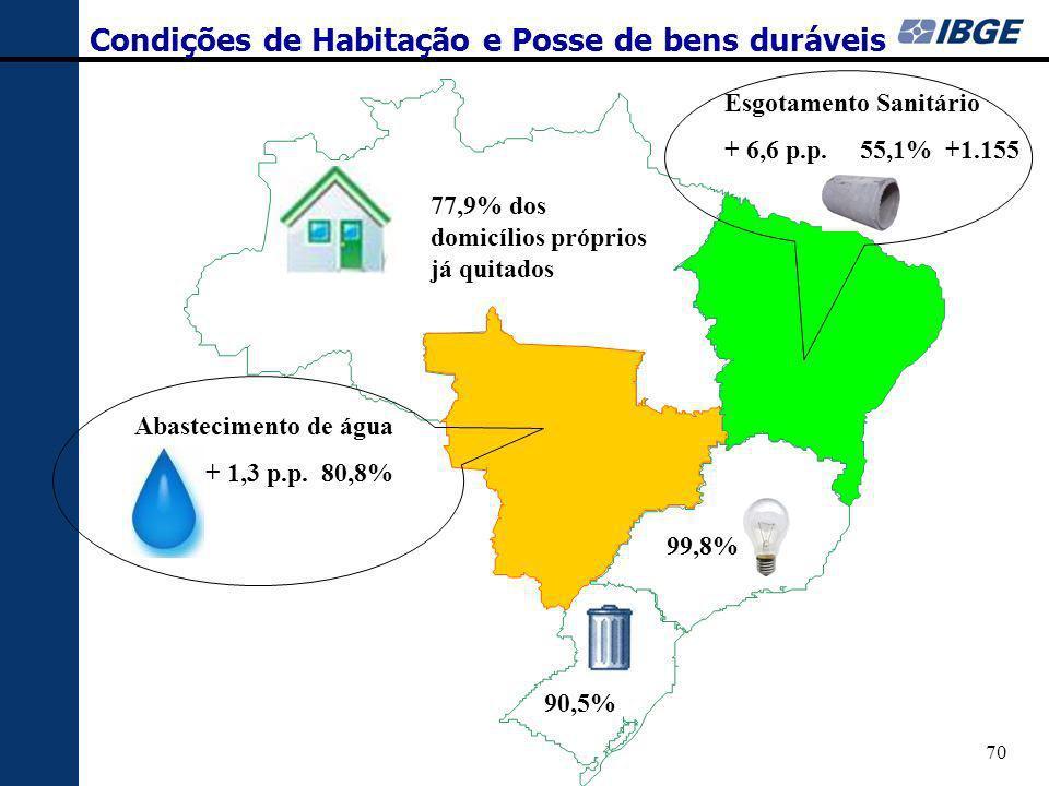 70 Condições de Habitação e Posse de bens duráveis Abastecimento de água + 1,3 p.p. 80,8% Esgotamento Sanitário + 6,6 p.p. 55,1% +1.155 99,8% 90,5% 77