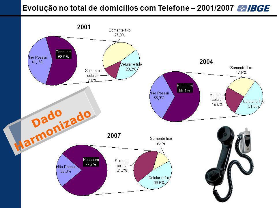 72 Evolução no total de domicílios com Telefone – 2001/2007 Dado Harmonizado