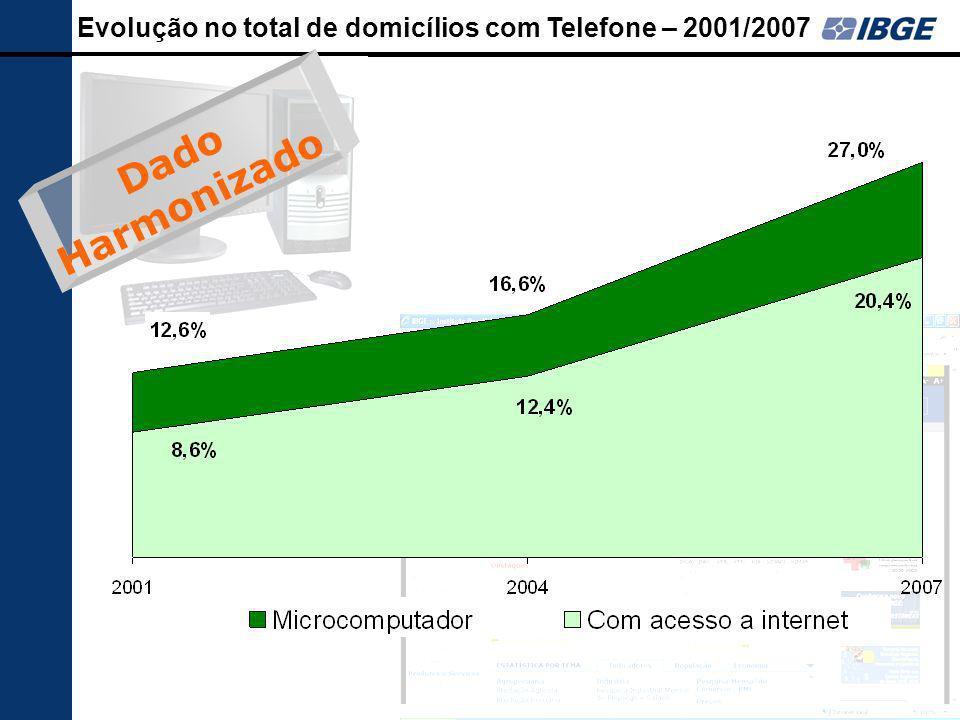 73 Evolução no total de domicílios com Telefone – 2001/2007 Dado Harmonizado