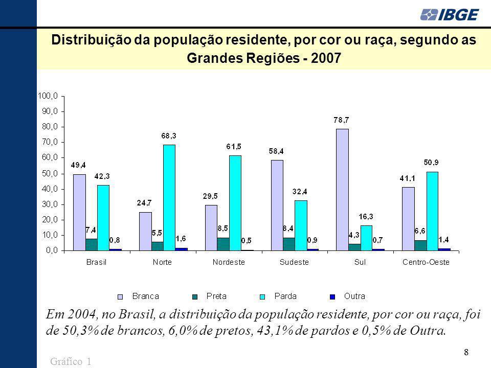 88 Distribuição da população residente, por cor ou raça, segundo as Grandes Regiões - 2007 Em 2004, no Brasil, a distribuição da população residente,