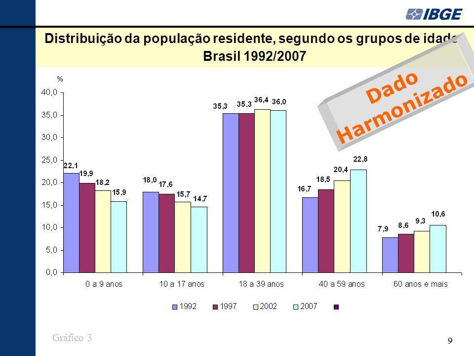 99 Distribuição da população residente, segundo os grupos de idade - Brasil 1992/2007 Gráfico 3 Dado Harmonizado