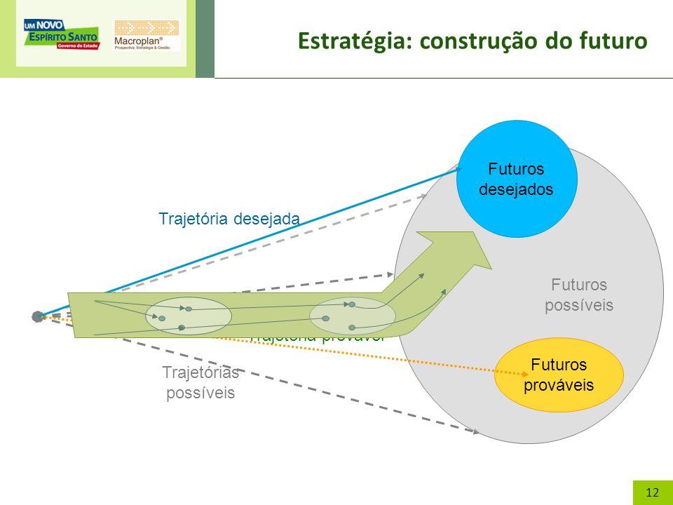 12 Estratégia: construção do futuro Trajetórias possíveis Futuros possíveis Futuros prováveis Futuros desejados Trajetória desejada Trajetória prováve