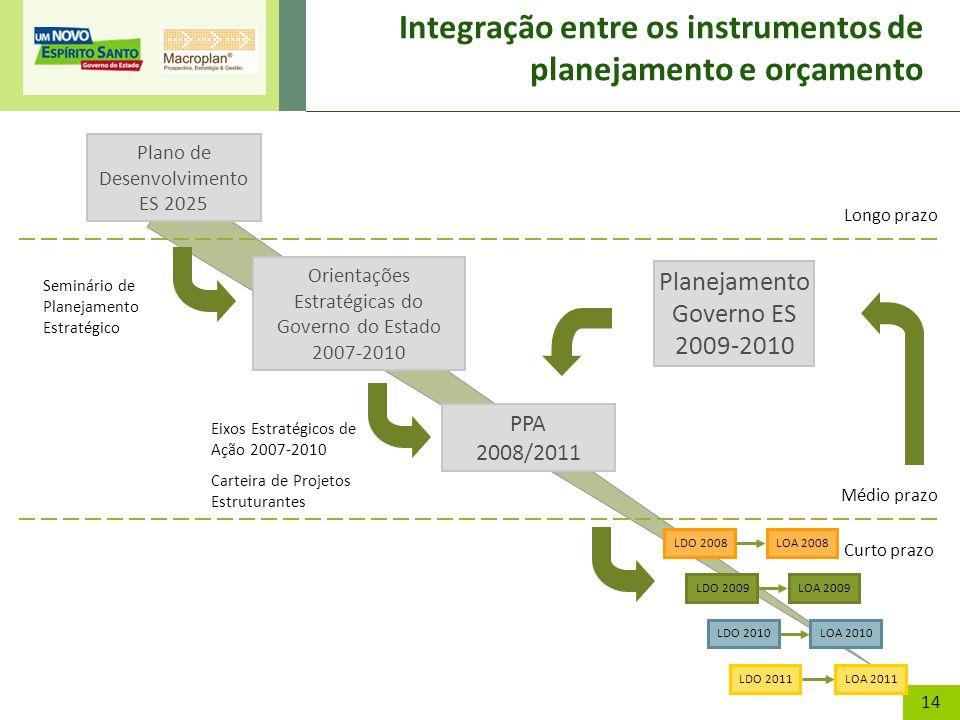 14 Integração entre os instrumentos de planejamento e orçamento PPA 2008/2011 Plano de Desenvolvimento ES 2025 Orientações Estratégicas do Governo do