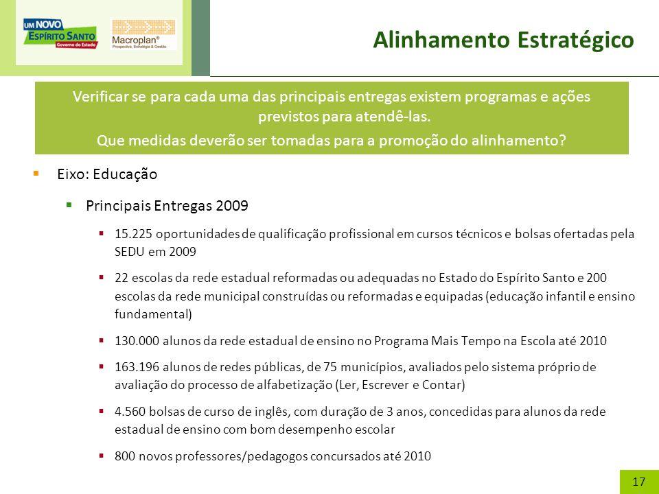 17 Alinhamento Estratégico Eixo: Educação Principais Entregas 2009 15.225 oportunidades de qualificação profissional em cursos técnicos e bolsas ofert