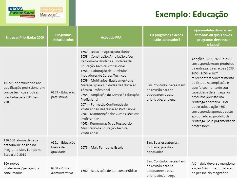 18 Exemplo: Educação Entregas Prioritárias 2009 Programas Relacionados Ações do PPA Os programas e ações estão adequados? Que medidas deverão ser toma