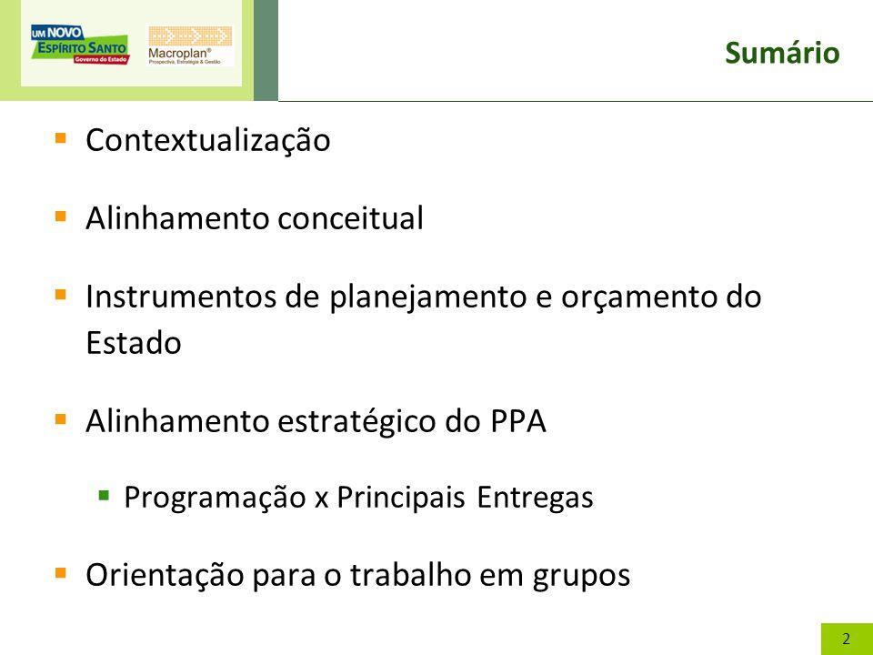 2 Sumário Contextualização Alinhamento conceitual Instrumentos de planejamento e orçamento do Estado Alinhamento estratégico do PPA Programação x Prin