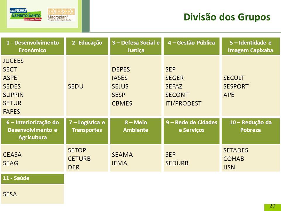 20 Divisão dos Grupos 1 - Desenvolvimento Econômico 2- Educação3 – Defesa Social e Justiça 4 – Gestão Pública5 – Identidade e Imagem Capixaba JUCEES S