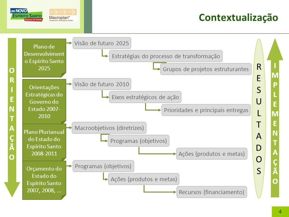 4 Plano de Desenvolviment o Espírito Santo 2025 Visão de futuro 2025 Estratégias do processo de transformação Grupos de projetos estruturantes Visão d