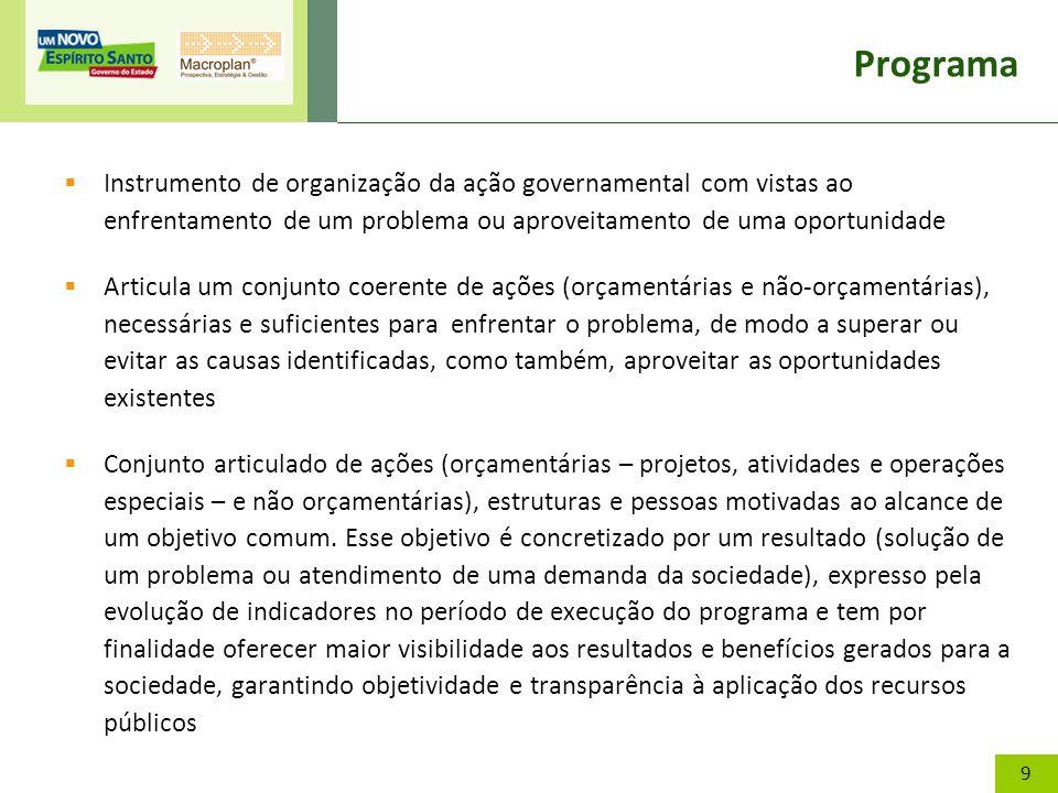 10 Programa Problema Objetivo + Indicador Causas C 1 C 2 C 3 Causas C 1 C 2 C 3 SOCIEDADE (PESSOAS, FAMÍLIAS, EMPRESAS) Ações A 1 A 2 A 3 Ações A 1 A 2 A 3