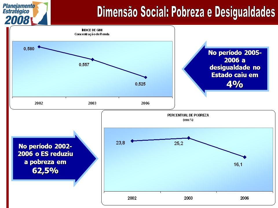 No período 2002- 2006 o ES reduziu a pobreza em 62,5% No período 2005- 2006 a desigualdade no Estado caiu em 4%