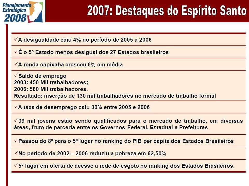 A desigualdade caiu 4% no período de 2005 a 2006 A desigualdade caiu 4% no período de 2005 a 2006 É o 5° Estado menos desigual dos 27 Estados brasileiros É o 5° Estado menos desigual dos 27 Estados brasileiros A renda capixaba cresceu 6% em média A renda capixaba cresceu 6% em média Saldo de emprego Saldo de emprego 2003: 450 Mil trabalhadores; 2006: 580 Mil trabalhadores.