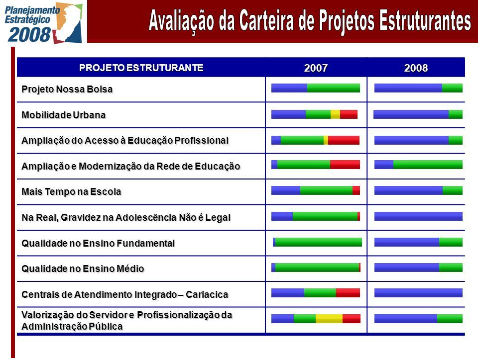 PROJETO ESTRUTURANTE 20072008 Projeto Nossa Bolsa Mobilidade Urbana Ampliação do Acesso à Educação Profissional Ampliação e Modernização da Rede de Ed