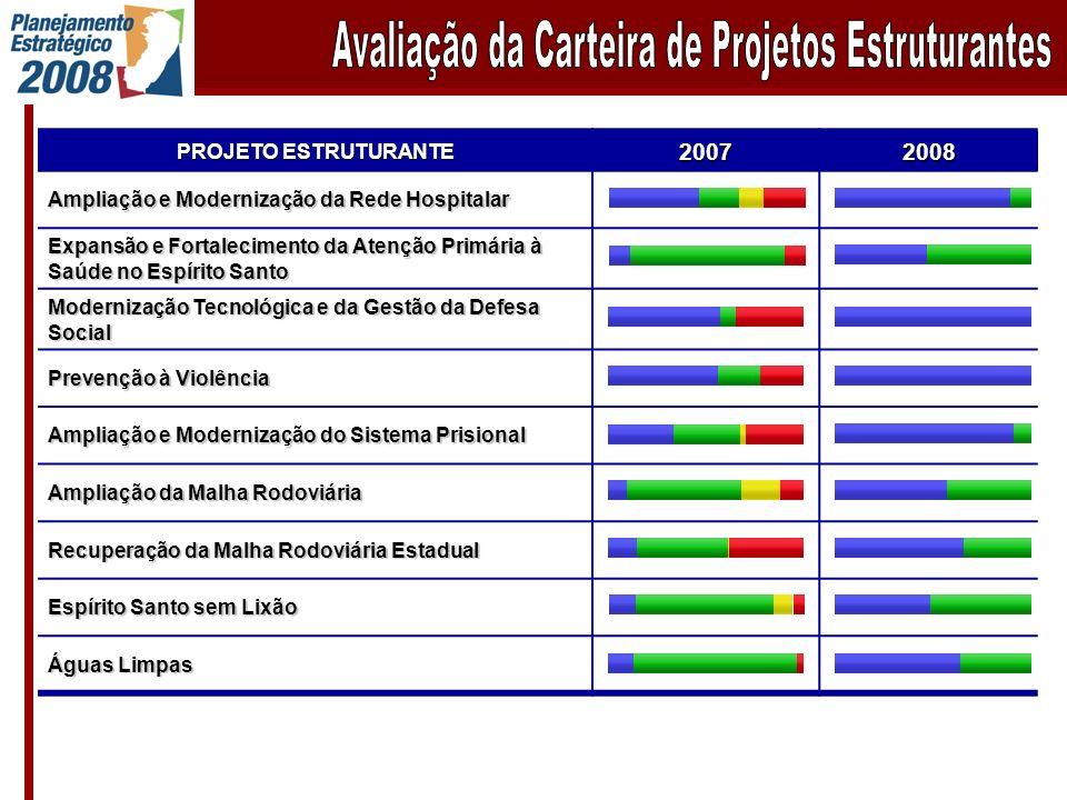 PROJETO ESTRUTURANTE 20072008 Ampliação e Modernização da Rede Hospitalar Expansão e Fortalecimento da Atenção Primária à Saúde no Espírito Santo Mode