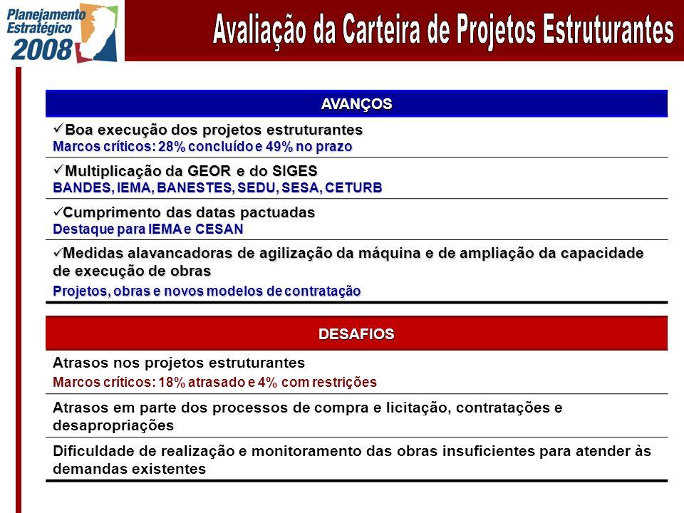 AVANÇOS Boa execução dos projetos estruturantes Boa execução dos projetos estruturantes Marcos críticos: 28% concluído e 49% no prazo Multiplicação da