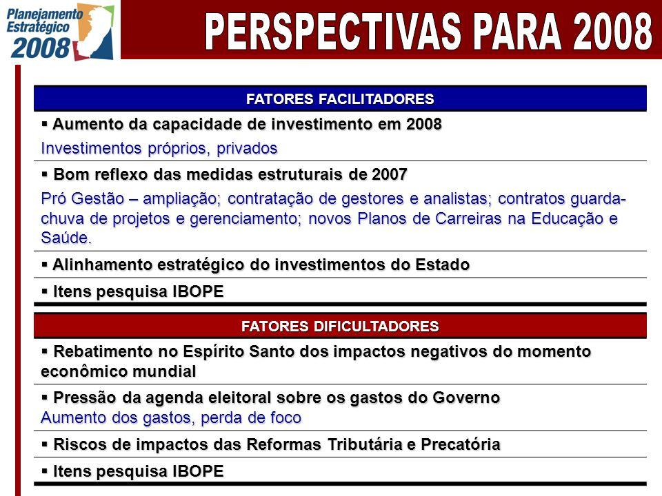 FATORES FACILITADORES Aumento da capacidade de investimento em 2008 Aumento da capacidade de investimento em 2008 Investimentos próprios, privados Bom