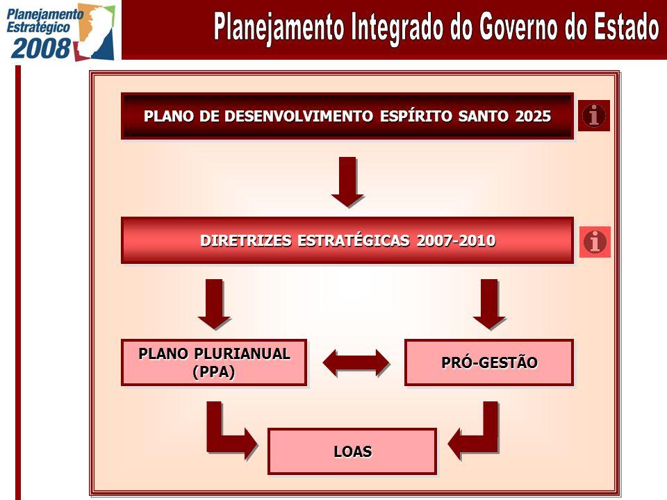 PLANO DE DESENVOLVIMENTO ESPÍRITO SANTO 2025 DIRETRIZES ESTRATÉGICAS 2007-2010 PLANO PLURIANUAL (PPA) (PPA) PRÓ-GESTÃOPRÓ-GESTÃO LOASLOAS