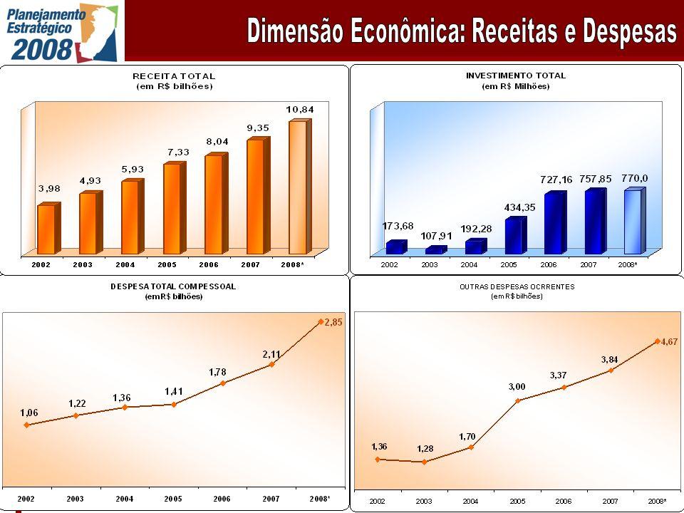 O Espírito Santo passou do 8° para o 5º lugar no ranking do PIB per capita dos Estados brasileiros