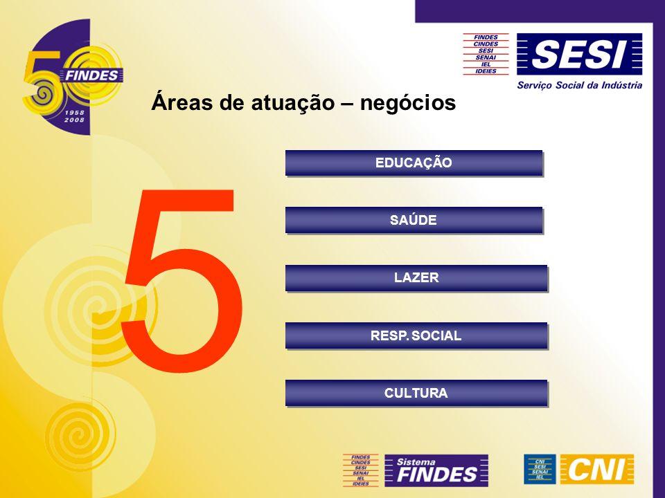 5 EDUCAÇÃO SAÚDE LAZER RESP. SOCIAL CULTURA Áreas de atuação – negócios